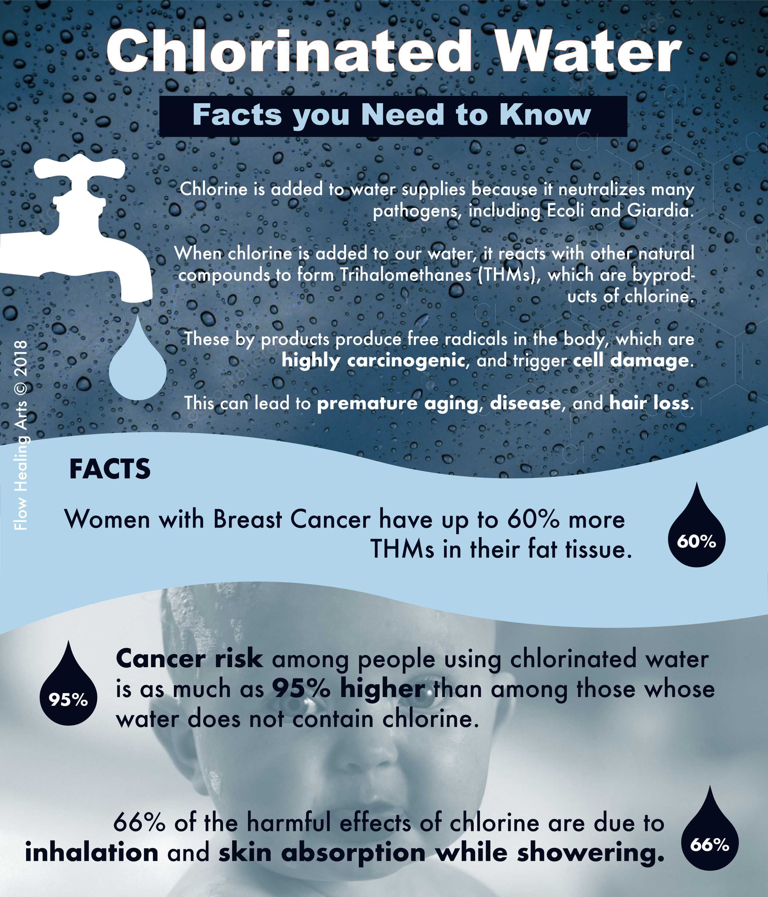 Dangers of Chlorine in Shower Water