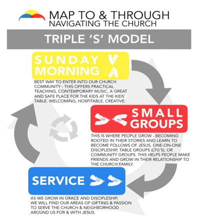 Here is a guide for how to get connected in the church community. - We focus on Sunday Morning, Small Groups and Service Projects in our community.