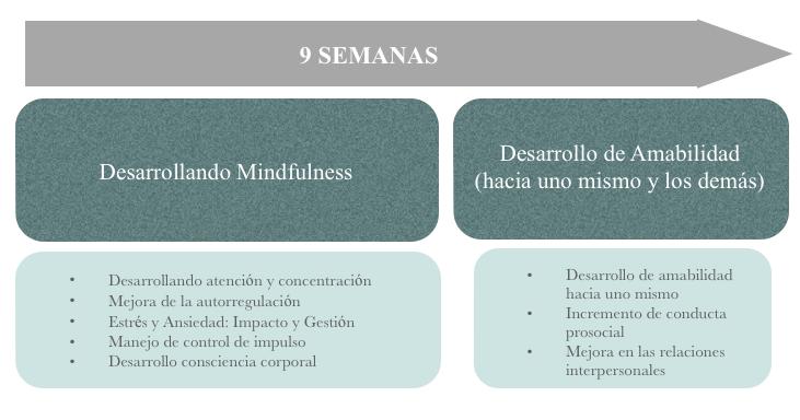 Protoloco CRECER RESPIRANDO. Mindfulness en Clase.