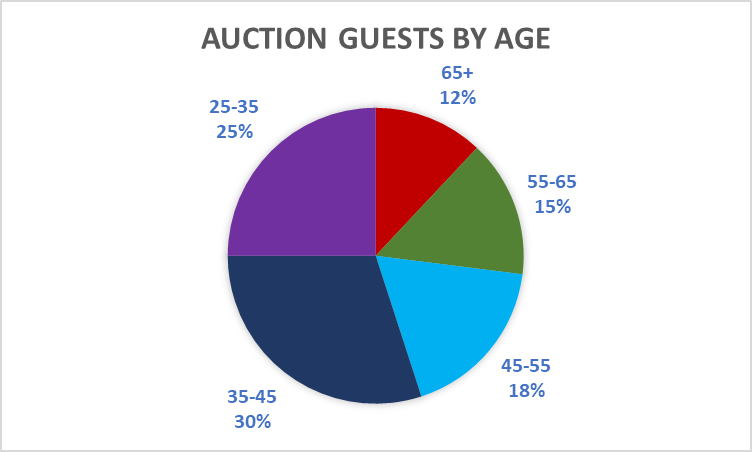 auction guests by age.png