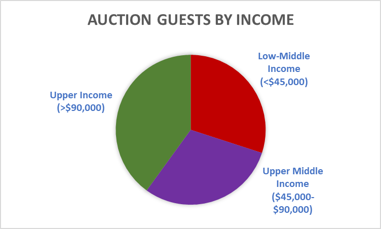 auction guests by income.png