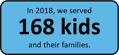 This includes all children enrolled from January-December 2018.  (Data source: Procare Enrollment Database).