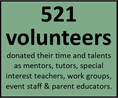 All volunteers who work with in our programs go through a rigorous application and screening process to ensure the safety of our children. In addition to program volunteers, we work with small and large groups for special projects and events.  (Data source: 2018 volunteer logs).