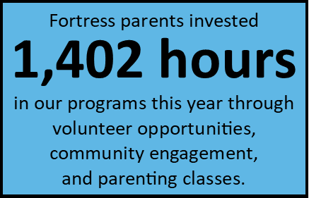 90% of our parents met or exceeded the requirement of investing 12 hours into our program.  (Data source: 2017-18, 2018-19 Parent Hour Data).  This year, the average family invested 21.5 hours through Equip, our parent engagement program. We're proud that over half of the parenting hours were completed through parenting classes.