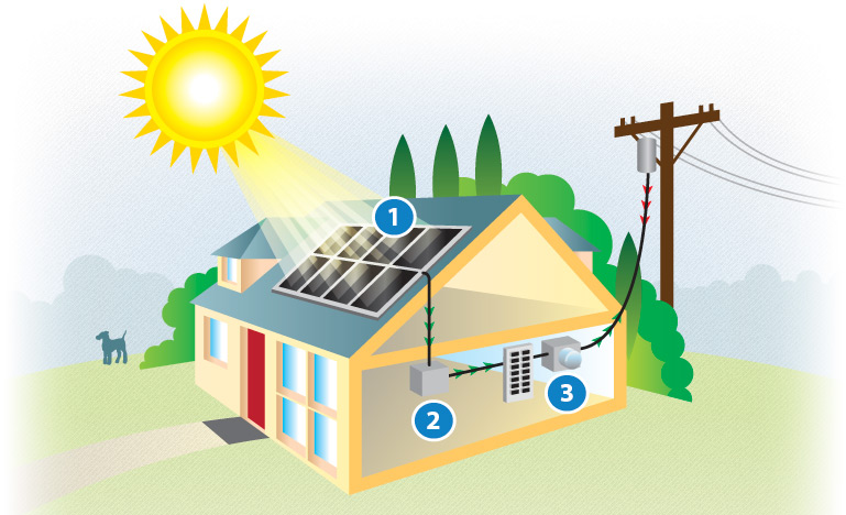Solar electric system parts.  1. Solar panels  2. Inverter  3.Utility meter
