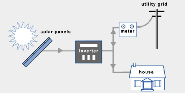 Grid-tied Solar Electric System - parts and how it works.
