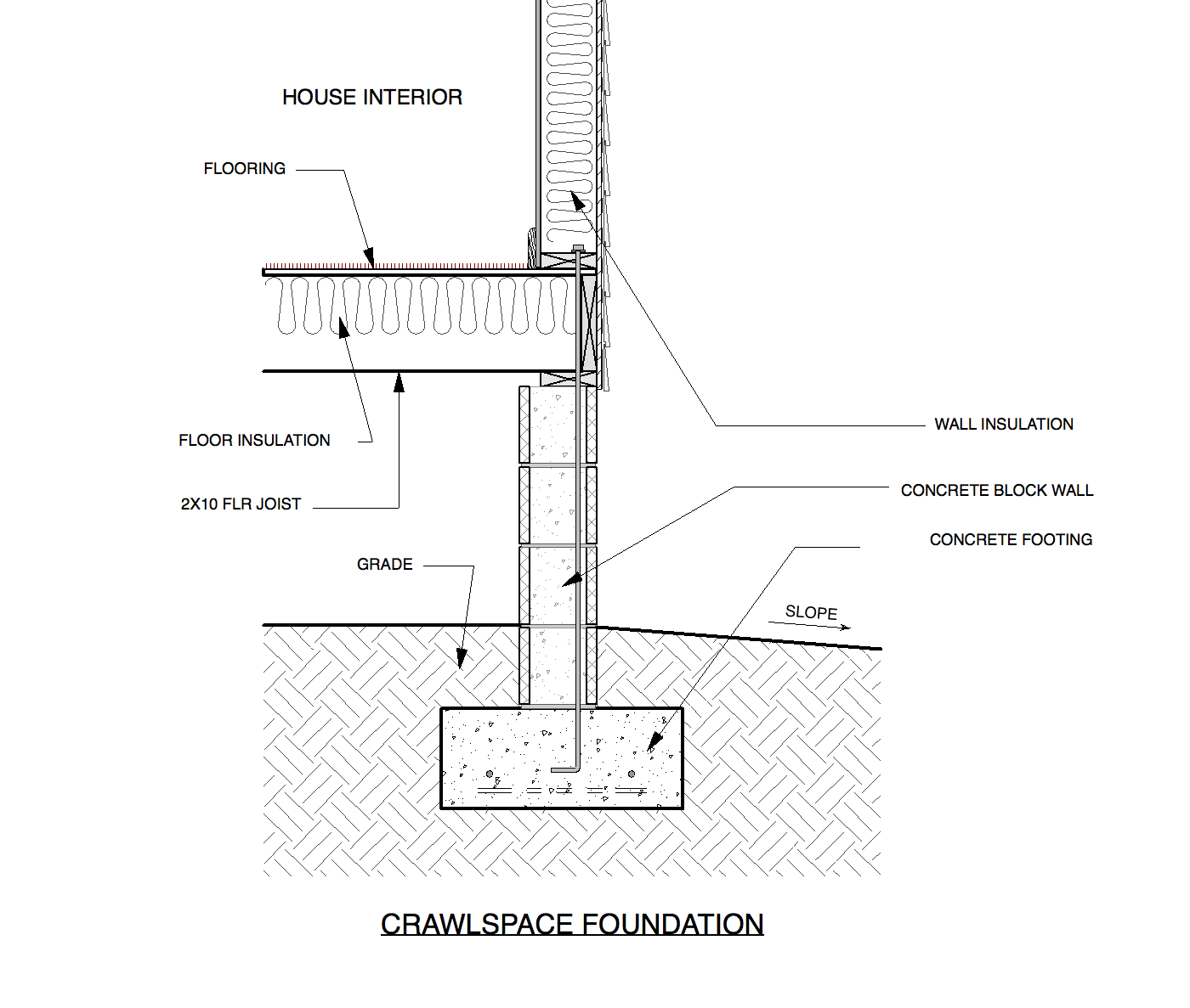 House Foundations, Crawlspace vs Raised Slab — Custom Home ... on