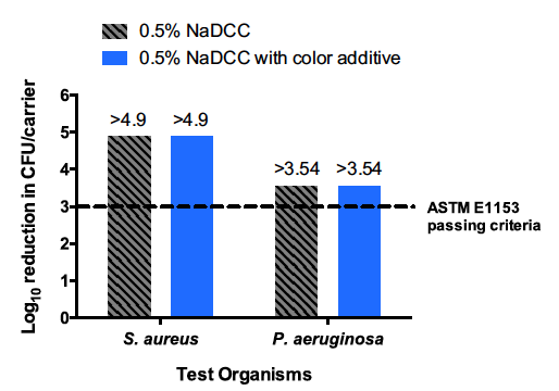 Efficacy of 0.5% NaDCC with and without color additive after 5 minutes ± 5 seconds contact time against S. aureus and P. aeruginosa. The ASTM E1153 passing criterion of 3 log10 reduction is represented by the dashed line.