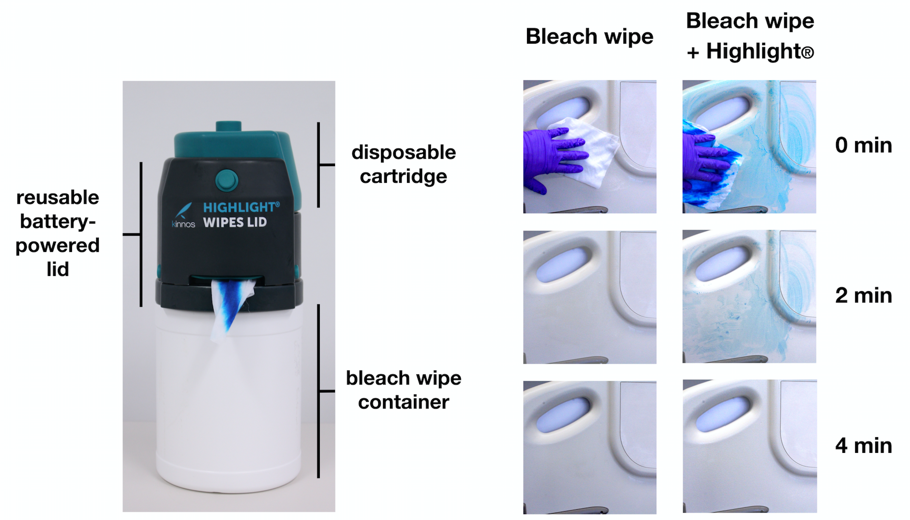 (Left) The reusable battery-powered lid attaches directly on top of standard containers of commercially available bleach wipes. A disposable cartridge inserts on top of the reusable lid and contains the Highlight additive, which is administered onto each bleach wipe as it is dispensed. (Right) Comparison of visibility of surface coverage 0, 2, and 4 minutes after wiping a bedside rail using bleach wipes alone versus bleach wipes with Highlight.