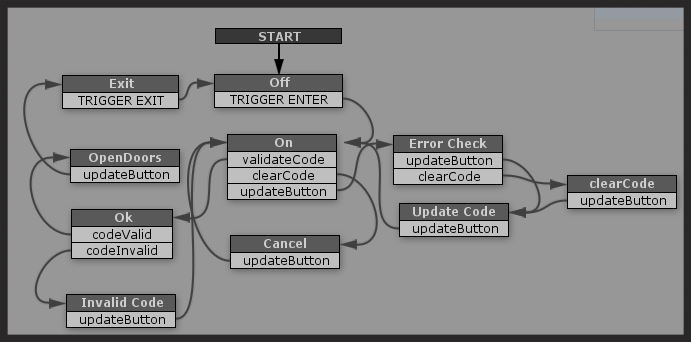 The Finite State Machine in Playmaker's editor window.