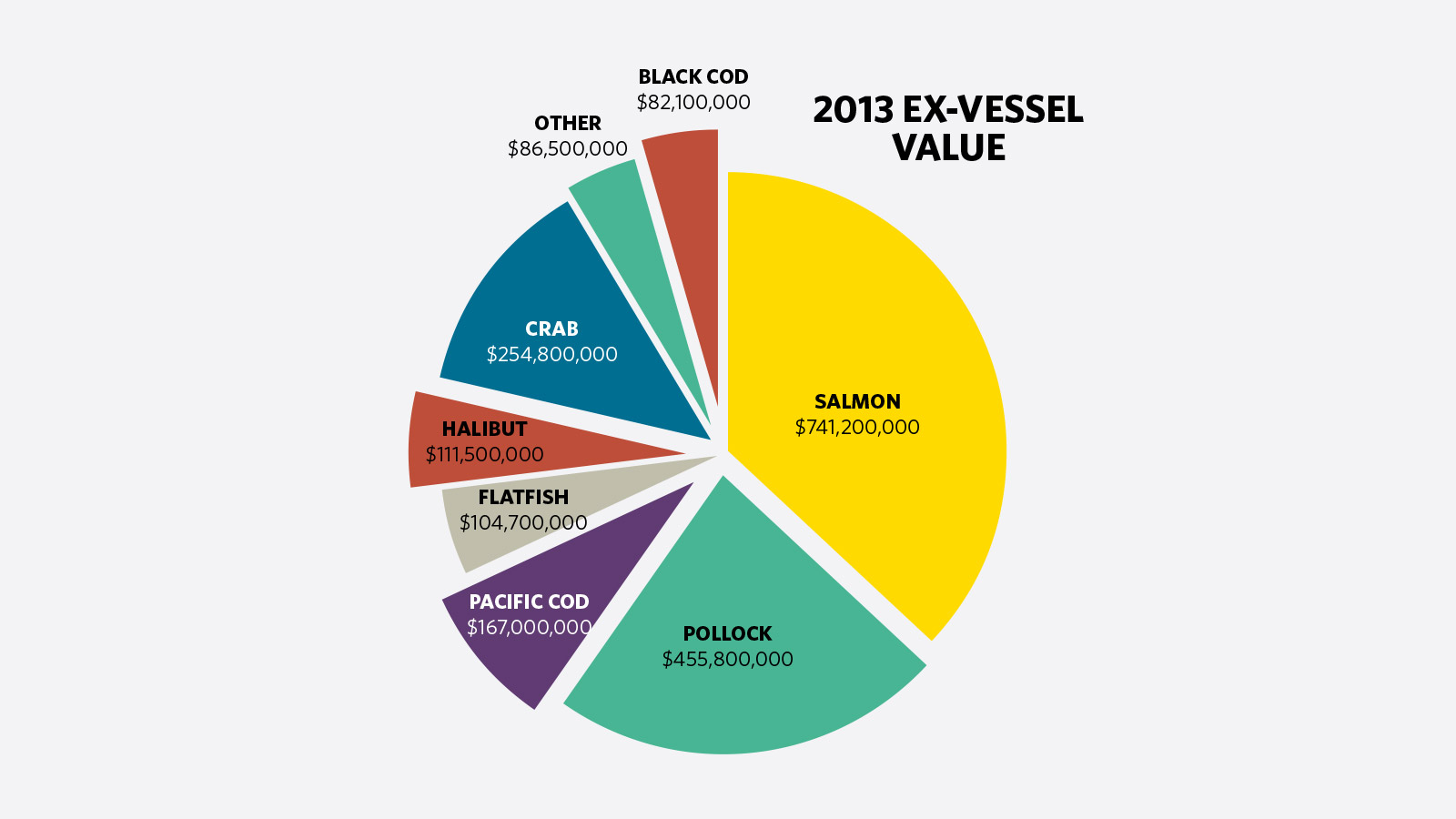 ASMI Ex-vessel value.jpg