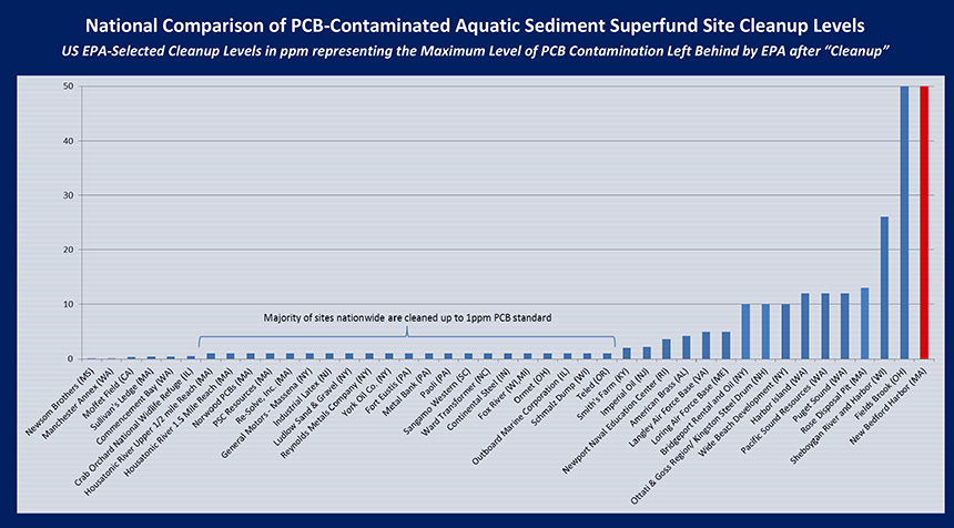 For the sites above, the EPA selected a clean-up level based on a target PCB concentration in sediments after removal action was taken. The Fields Brook, Ohio, and New Bedford Harbor are the top two contaminated sites, but they are dramatically different. New Bedford Harbor contained 900,000 cubic yards of sediment at PCB‐contamination levels of up to 10,000 parts per million. The Fields Brook is 53,000 cubic yards with maximum PCB‐contamination levels of 610 ppm. Fields Brook also is a relatively small site in active industrial use, which bears little, if any, resemblance to the complexity of residential, recreational, commercial and industrial land uses surrounding New Bedford Harbor. (Data compiled by the Buzzards Bay Coalition from EPA Documents, November 2012)