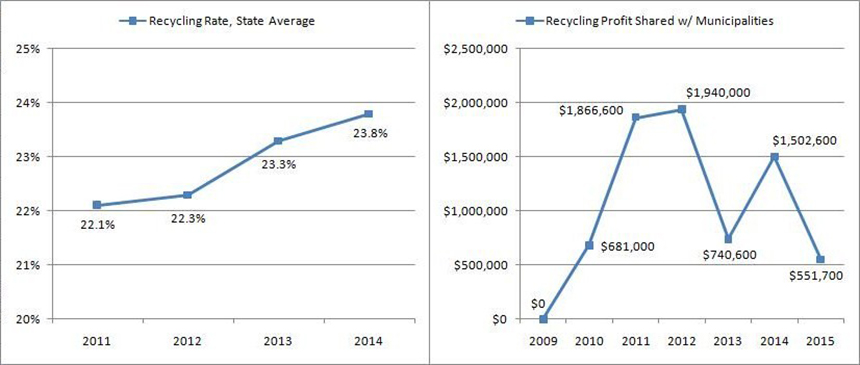 Despite Rhode Island's slowly rising recycling rate, money returned to municipalities through the Rhode Island Resource Recovery Corporation's profit-share program has declined significantly during the past four years, leaving cities and towns with less resources to support waste-reduction efforts. (Kevin Proft/ecoRI News)