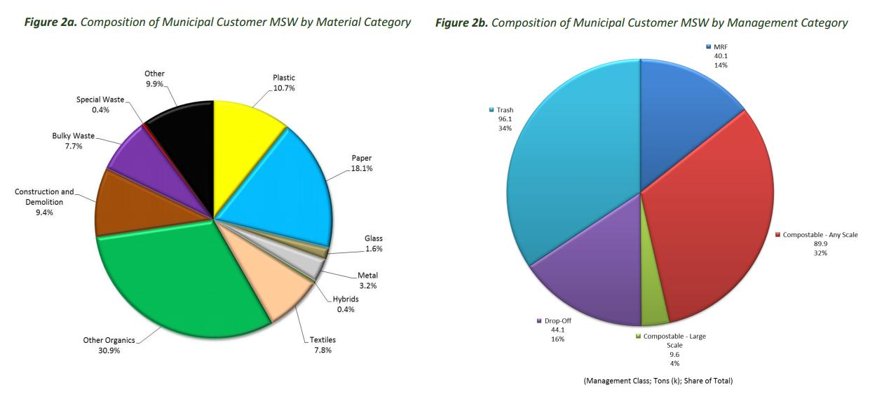 Compostables made up the largest percentage of landfill-bound municipal waste, which is mostly generated by residential households. Click image to enlarge. (RIRRC)