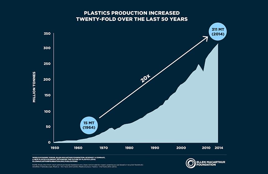 Plastics production has increased twenty-fold since 1964. (Ellen MacArthur Foundation)