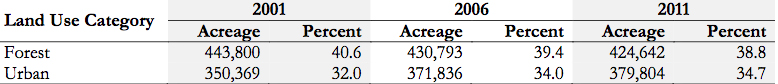 In the Narragansett Bay watershed, the amount of land classified as urban increased from 350,369 acres in 2001 to 379,804 acres in 2011. The increase of 29,435 acres represented a net change of 8.5 percent. During the same time period, forest lands decreased from 443,800 acres to 424,642 acres, a decline of 19,158 acres or 4.3 percent. (NLCD)