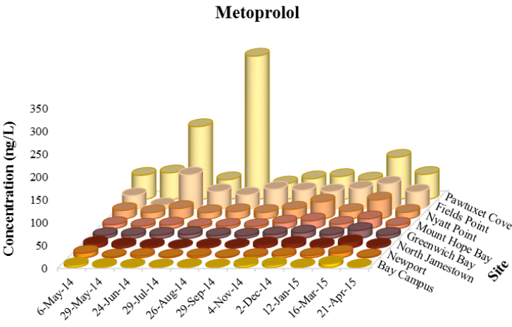 Spatial and temporal concentrations of metoprolol throughout Narragansett Bay. A recent study conducted over the course of a year showed elevated levels of numerous pharmaceuticals in the bay's water column. Various pharmaceuticals, such as metoprolol, a beta-blocker used to treat high blood pressure, were present at all sites and sampling periods, confirming their widespread spatial and temporal distribution. (Cantwell et al. 2017)