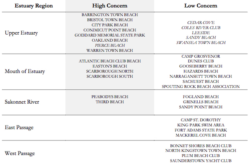 Of the 37 monitored marine beaches in Narragansett Bay, 14 beaches were classified as 'High Concern,' 13 in Rhode Island and one in Massachusetts, and 23 as 'Low Concern,' 18 in R.I. and five in Mass. Massachusetts beaches are italicized. (NBEP)