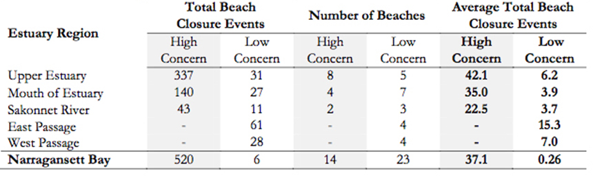Total beach closures from 2000 to 2015 by estuary region in Narragansett Bay and by levels of concern. (NBEP)