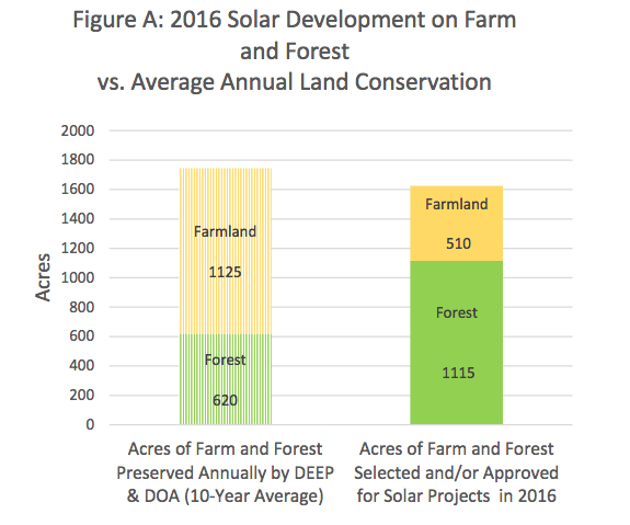Solar photovoltaic facilities are the largest single type of development consuming agricultural land and forestland in Connecticut. In 2016, the area of farmland and forest selected and/or approved for development of solar facilities nearly equaled the area of such lands preserved by the state in an average year. (CEQ)