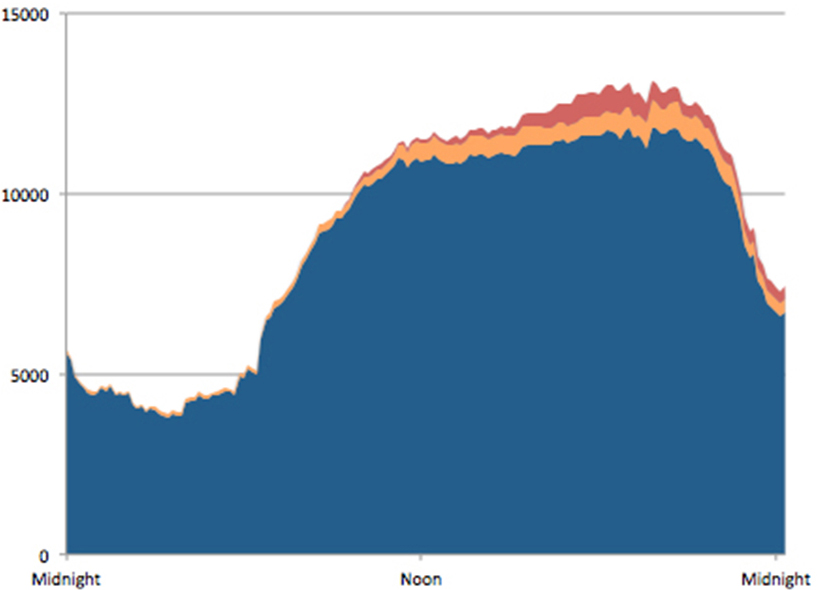 To account for really energy high demand, New England utility companies have to start burning more megawatts of fossil fuels. An increase in the amount of fossil fuels burned means an increase in the amount of greenhouse gases emitted. Natural gas shown in blue, coal in orange and oil in red. (Shave the Peak)