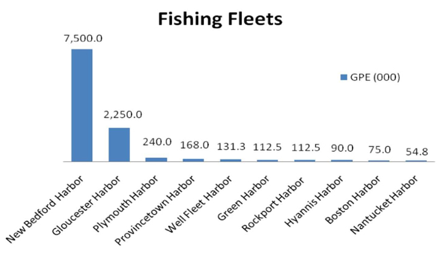 A 2009 study found that the estimated New Bedford fishing fleet's gallons of petroleum exposure (GPE) was more than three times the next largest amount. (DEP)