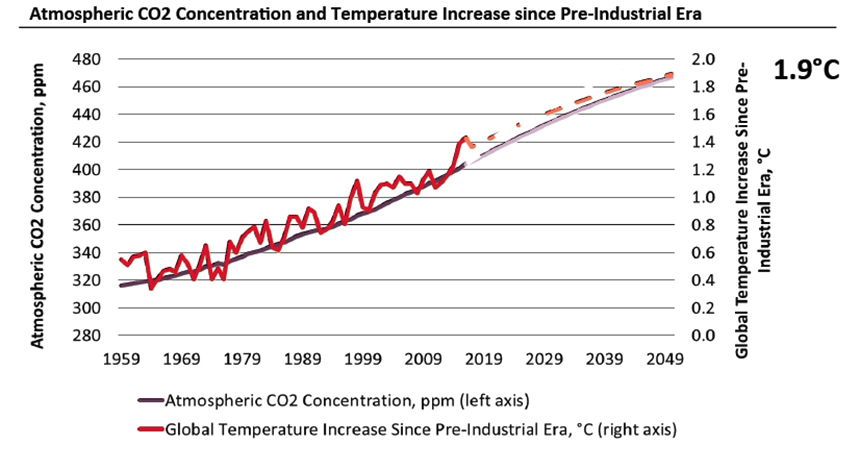 The amount of carbon dioxide in the atmosphere has grown by nearly 40 percent since the Industrial Revolution. (Jeremy Grantham/GMO)