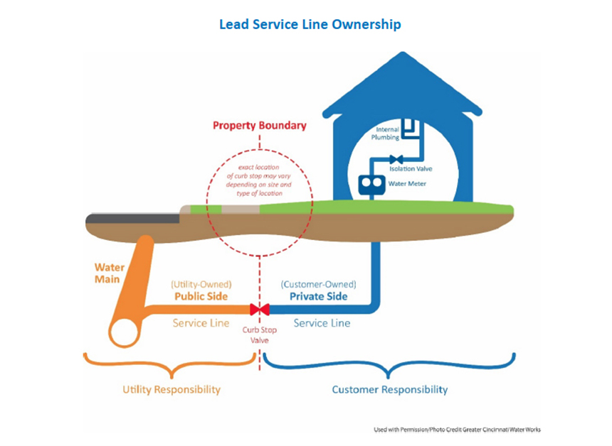 The program is offering a total of $1.2 million, in the form of 3-year, no-interest loans, to property owners to replace their private-side lead service lines. (Providence Water)