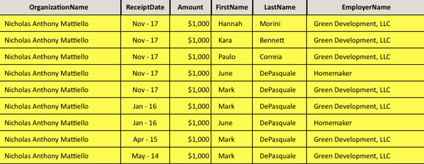 Green Development supporters have contributed $9,000 to House Speaker Nicholas Mattiello since May 2014. (National Institute on Money in State Politics)
