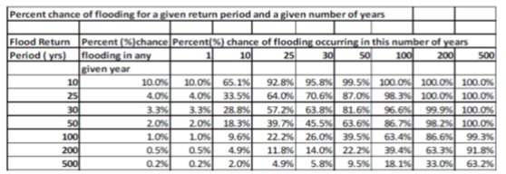 Percent chance of flooding for a given return period and a given number of years. (Beach SAMP Chapter 3)