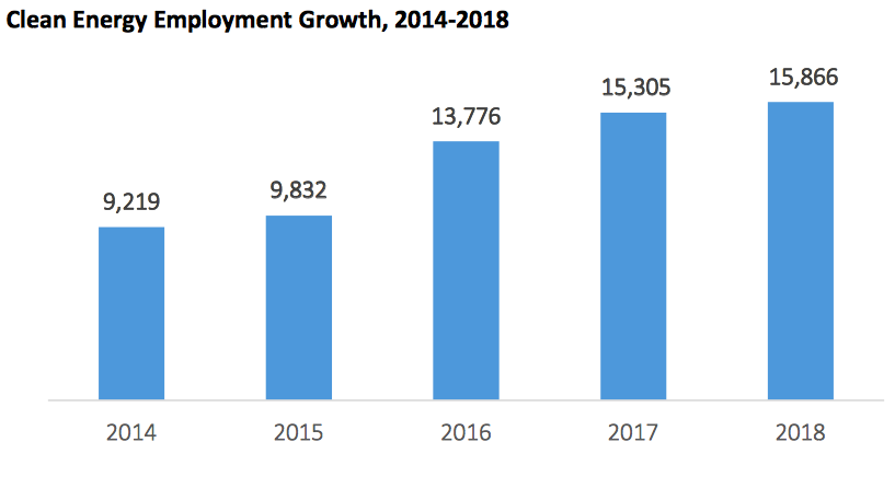 The 23-page report touts the 72 percent job increase in the sector since 2014. (Rhode Island Clean Energy Industry Report 2018)