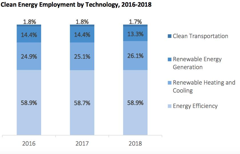 Rhode Island 'clean-tech' job market by sector. (Rhode Island Clean Energy Industry Report 2018)