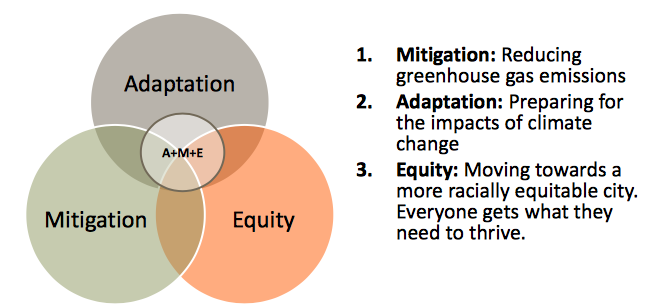 Equity is a third tenet of addressing climate change in Providence. (City of Providence)