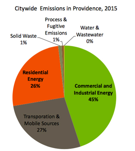 Buildings generate 70 percent of the city's climate emissions. (City of Providence)