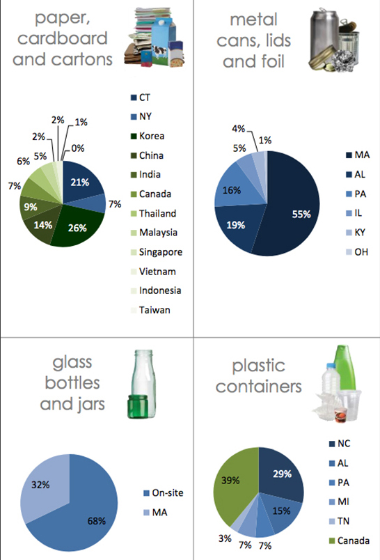 The Rhode Island Resource Recovery Corporation keeps track of where its recyclable material initially goes. The percentages above are for 2018. (RIRRC)