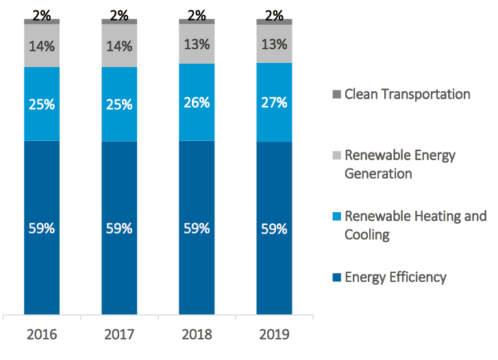 Job categories in Rhode Island's clean-tech sector.