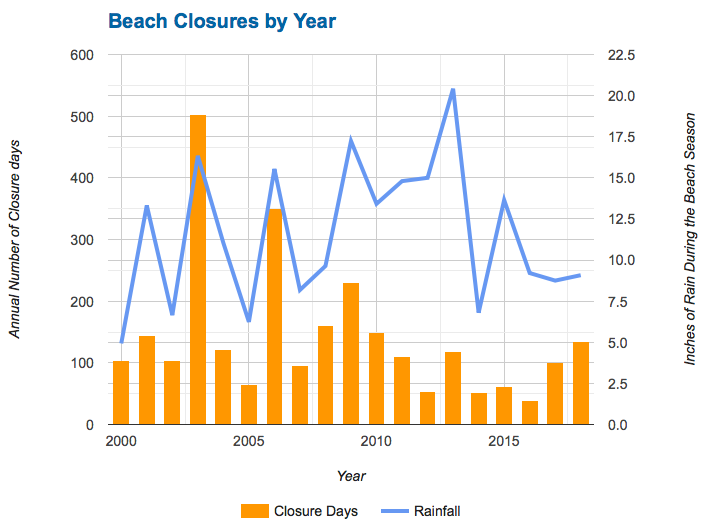 Rhode Island beach closure and rainfall data through 2018. (Rhode Island Department of Health)