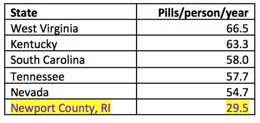 The distribution of pills isn't uniform but concentrated in several states. West Virginia also had the highest opioid death rate from 2006 through 2012.