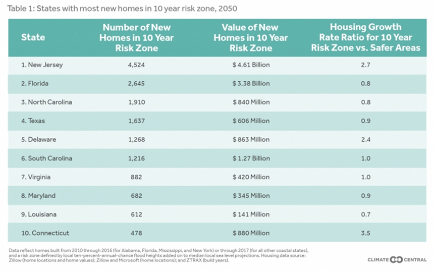 A third of the country's coastal states have seen higher housing growth rates inside the 10 percent flood-risk zone than outside it.