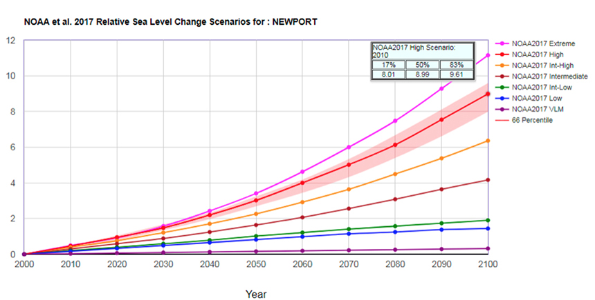 Sea-level change measured in Newport, R.I.