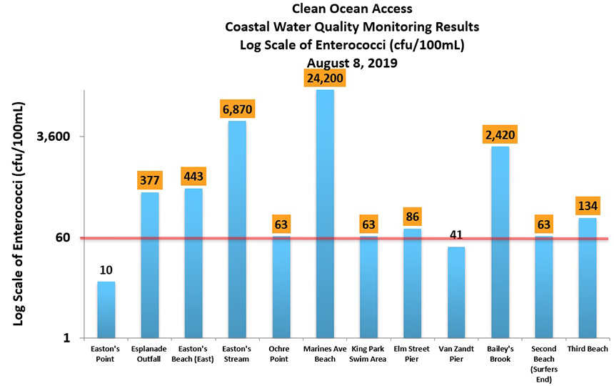Testing conducted on water samples collected Aug. 8 at 12 Aquidneck Island beaches showed 10 tested above the acceptable limit for enterococci, bacteria found in human and animal waste. (Clean Ocean Access)
