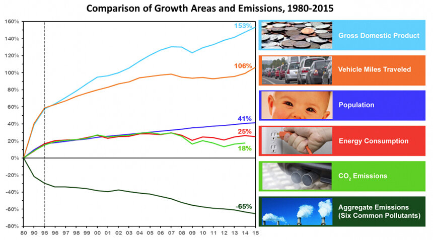 While the gross domestic product, U.S. population, and miles traveled all rose significantly between 1980 and 2015, the aggregate emissions of six common pollutants went down 65 percent. (EPA)