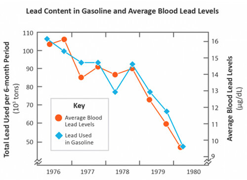 As lead was removed from gasoline, the level of lead in the U.S. population's blood also declined. (EPA)