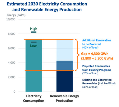 Rhode Island needs to secure 4,300 gigawatts of new renewable power by 2030. (The Brattle Group)