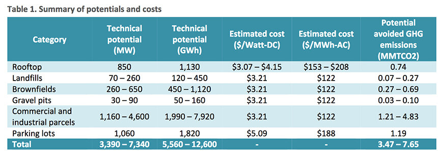 This table sums up the findings of a new report on solar-energy potential in Rhode Island. (Synapse Energy Economics)