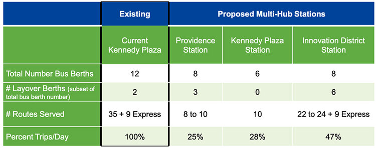 The state's plan reorganizes Kennedy Plaza and creates three bus hubs in other parts of the city. (RIDOT)