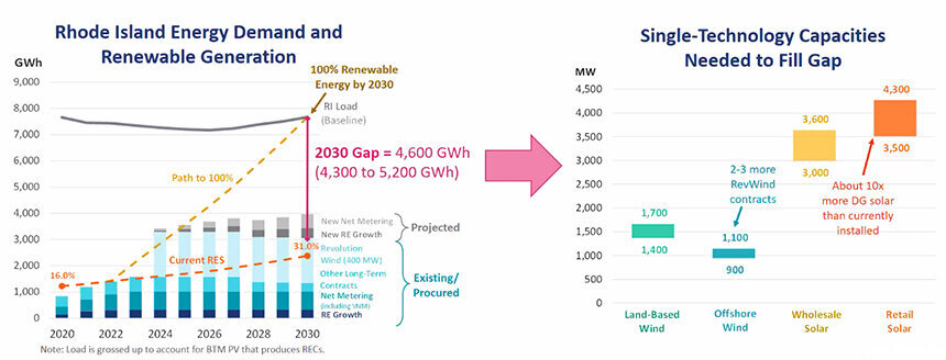 A few more energy contracts like the one with Revolution Wind would fill the state's gap of 4,600 gigawatt-hours of renewable electricity. (The Brattle Group)