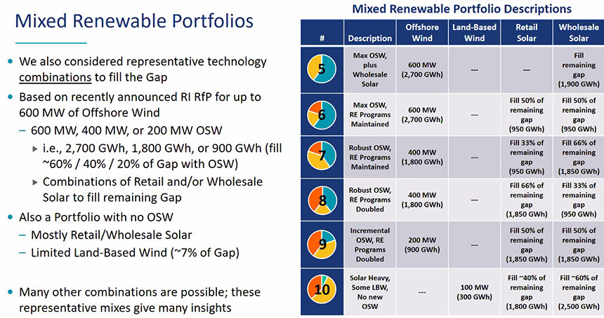 Six portfolios with renewable-energy mixes are being considered. (The Brattle Group)