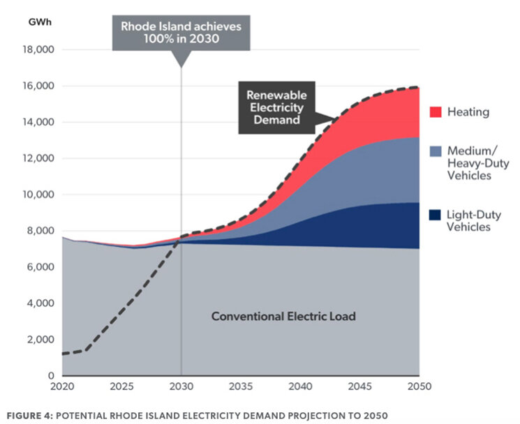 Rhode Island's electricity demand is expected to more than double by 2050. (The Brattle Group)