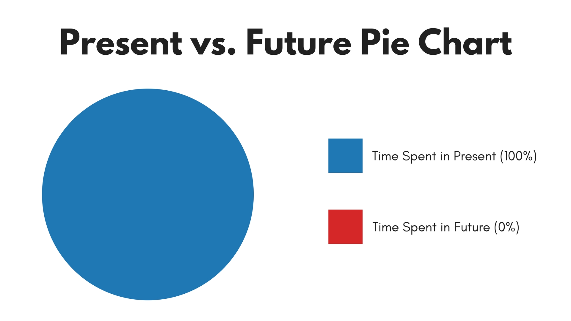 Present vs. Future Pie Chart